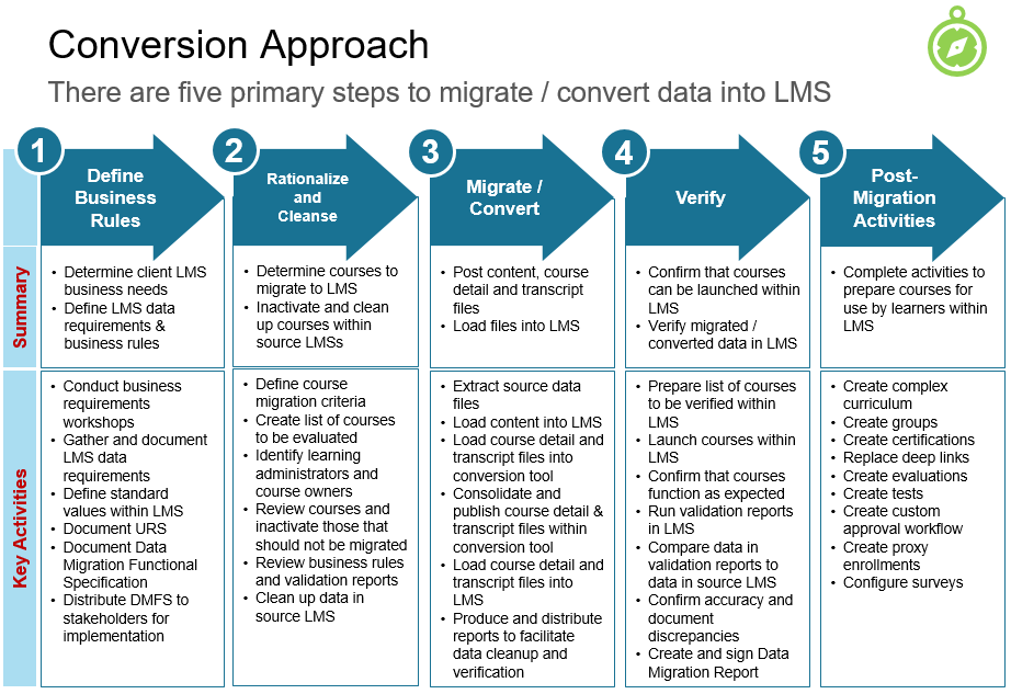 Image-Five-Step-Data-Conversion-Approach